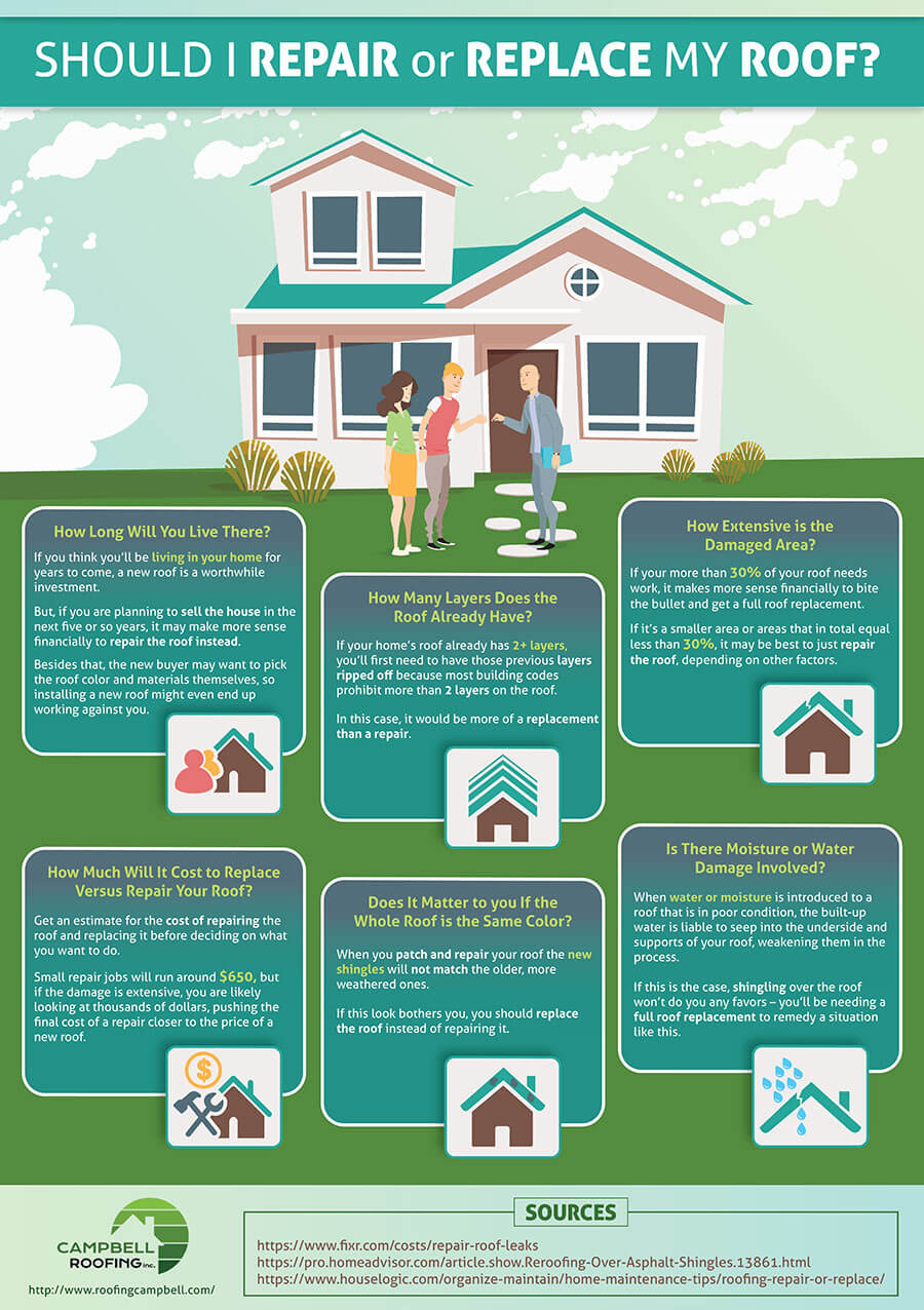 Should I Repair or Replace my Roof? infographic